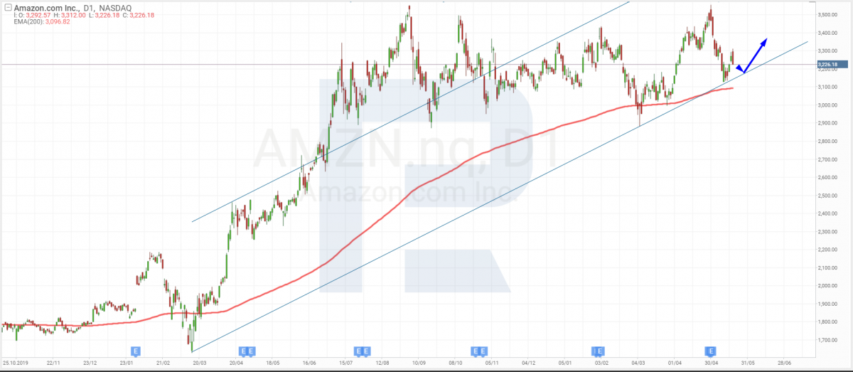 Технічний аналіз акцій Amazon на 19.05.2021.
