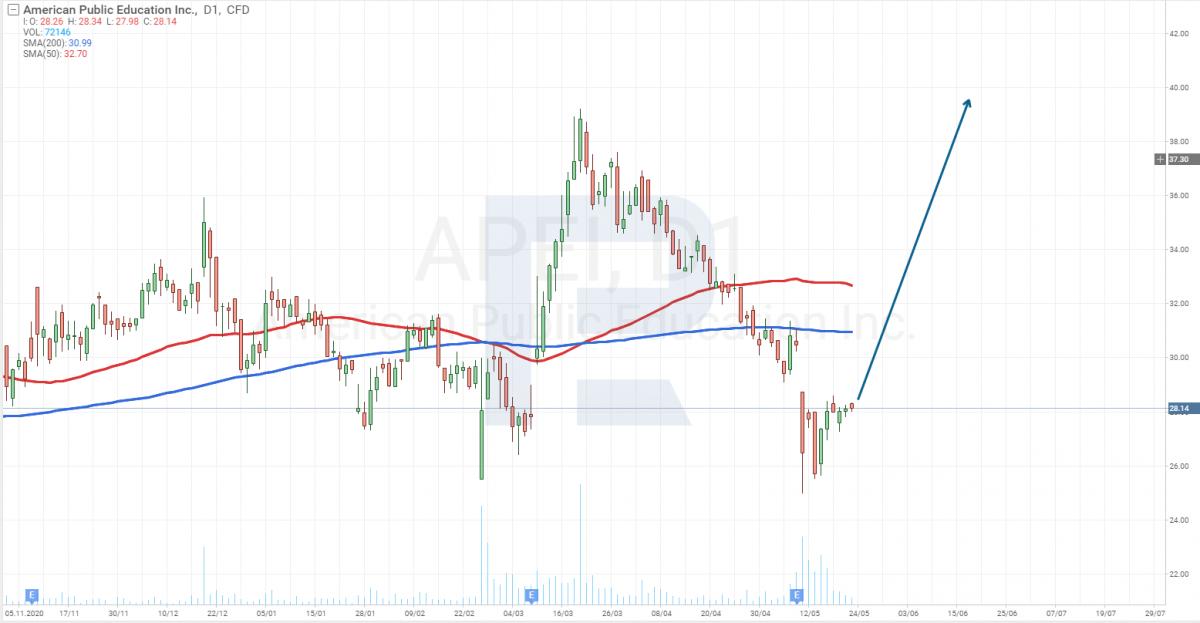 Графік акцій American Public Education (NASDAQ: APEI)
