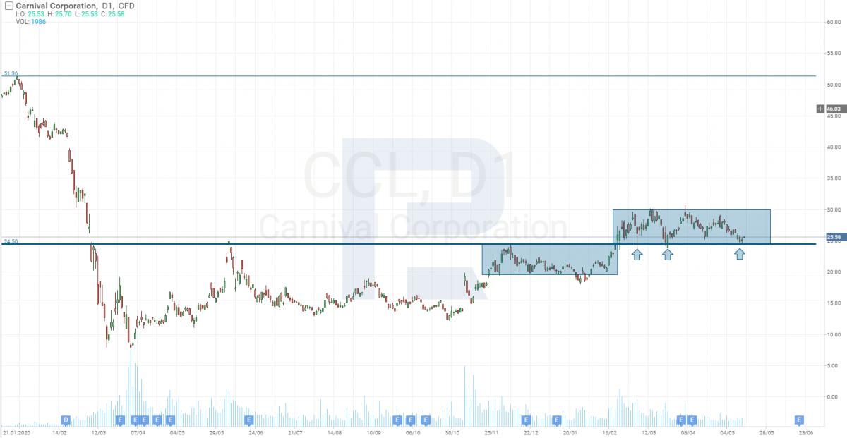 Графік акцій Carnival Corporation