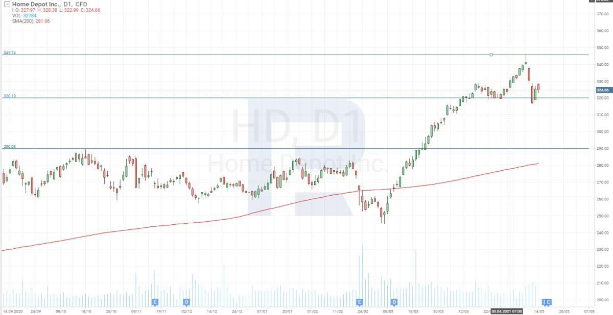 Графік акцій Home Depot, Inc. (NYSE: HD)