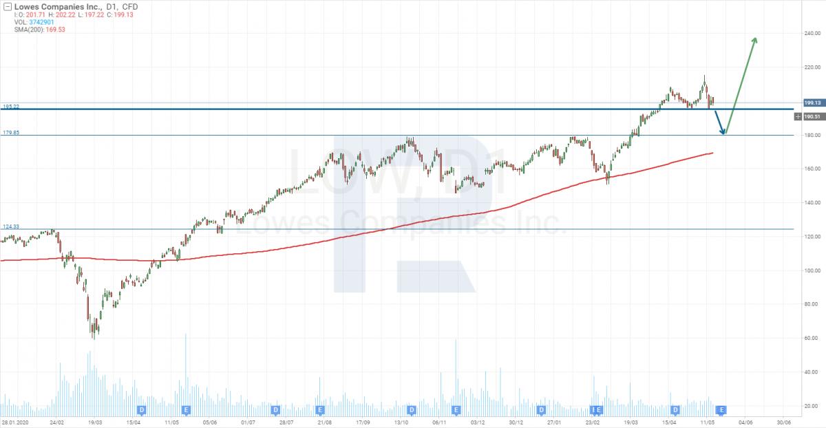 Графік акцій Lowe's Companies
