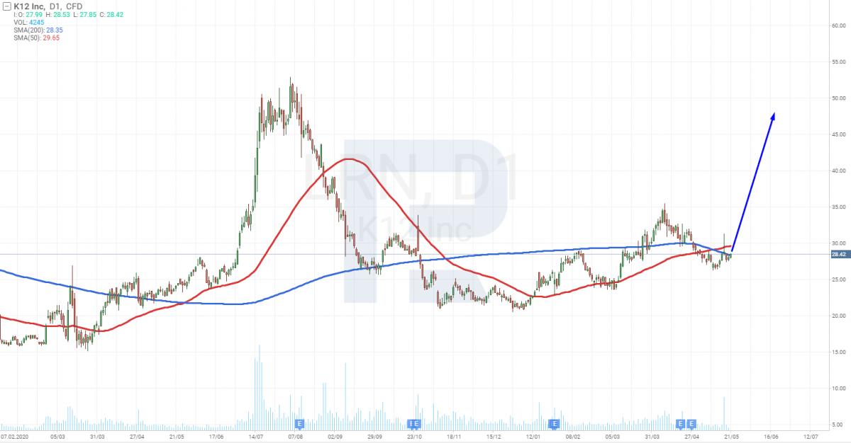 Графік акцій Stride, Inc. (NYSE: LRN)
