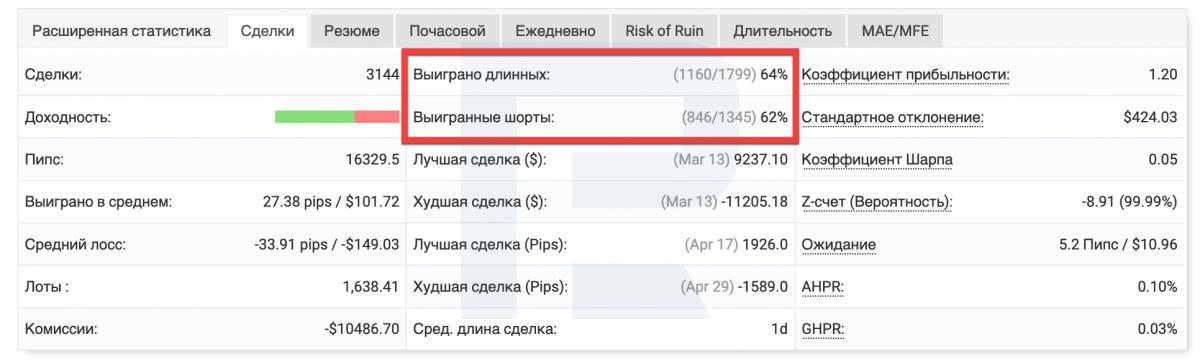 MyFxBook — кількість прибуткових довгих і коротких позицій