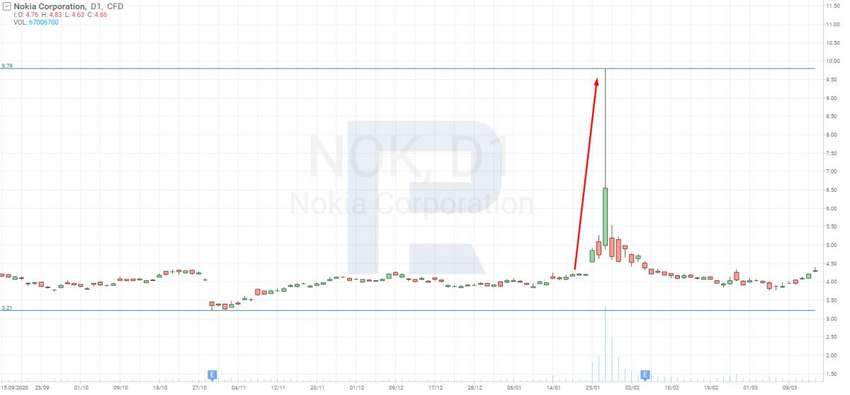Графік акцій Nokia Corporation (NYSE: NOK)