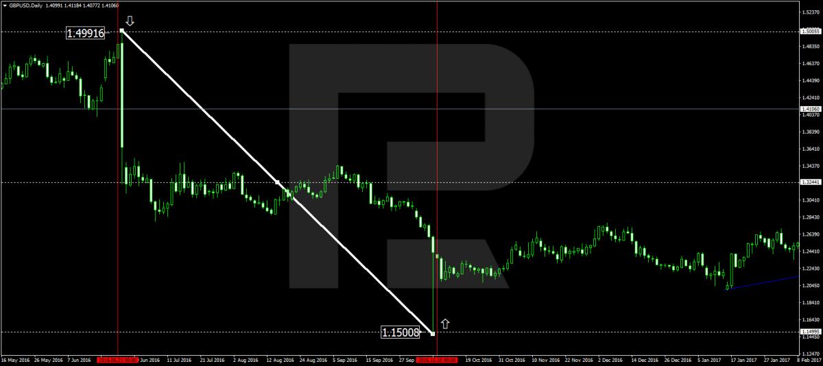 Графік GBP/USD на момент оголошення Брекзиту