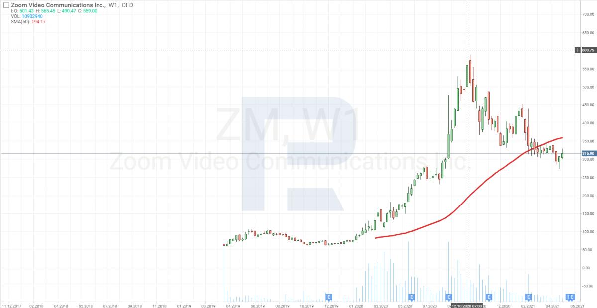 Графік акцій Zoom Video Communications, Inc. (NASDAQ: ZM)