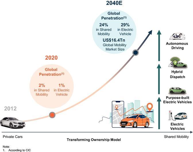 Як DiDi Global будує майбутнє пересувань