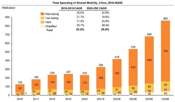 Основні витрати споживачів на спільні пересування в Китаї