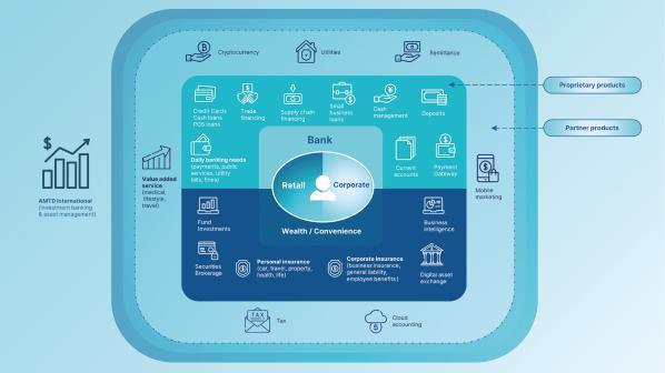 Комплексне банківське рішення від AMTD Digital