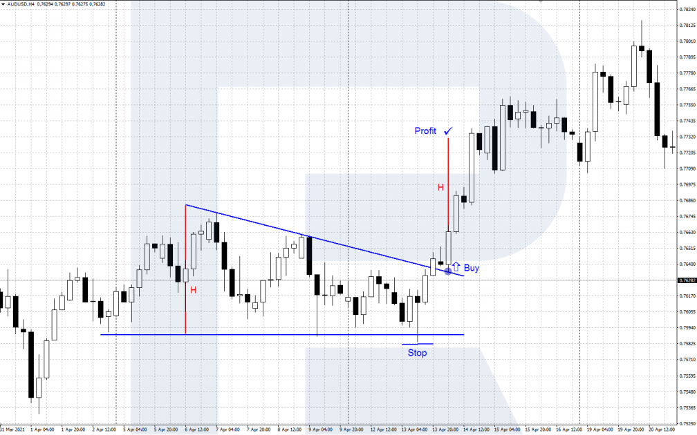 Торгівля AUD/USD за технічним аналізом