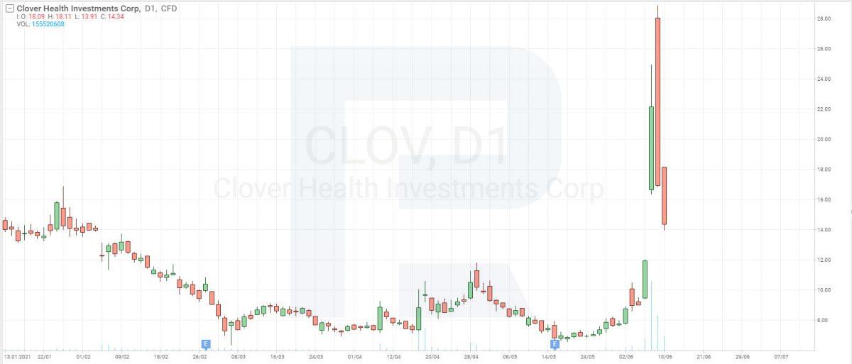 Графік акцій Clover Health (NASDAQ:CLOV) на 11 червня 2021 року