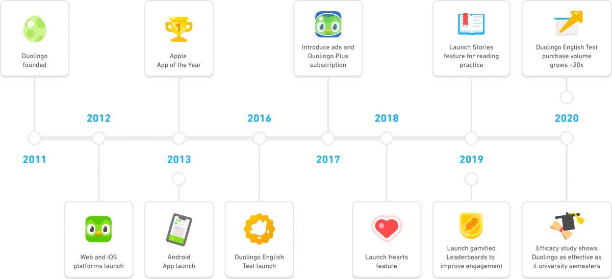 Історія та досягнення Duolingo