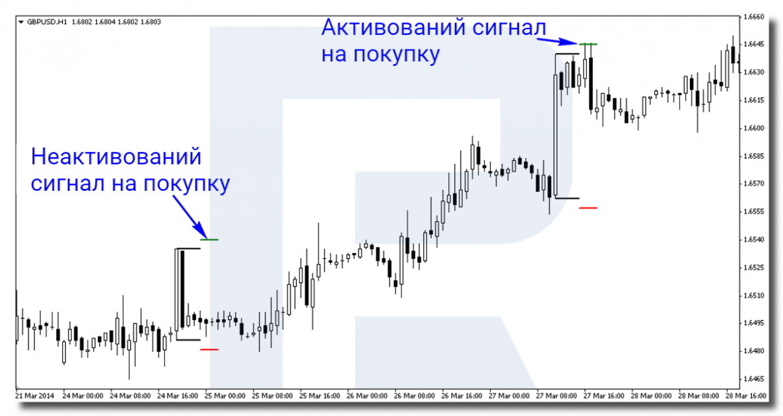 Приклад сигналу на покупку за торговою стратегією