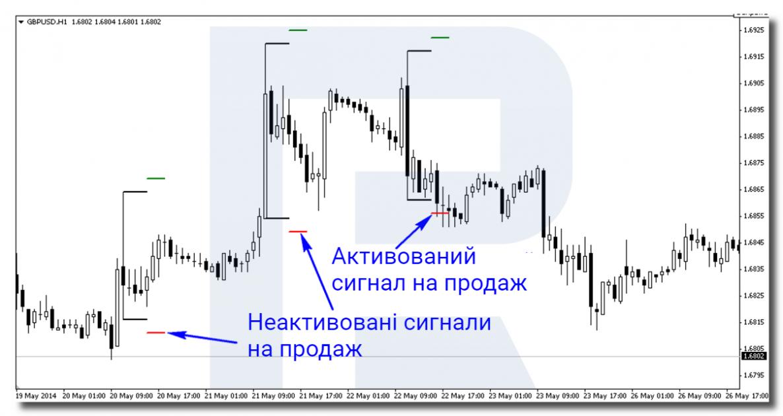 Приклад сигналу на продаж за торговою стратегією