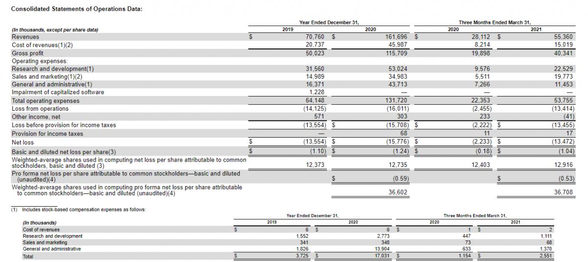 Фінансова звітність компанії Duolingo (частина 1)