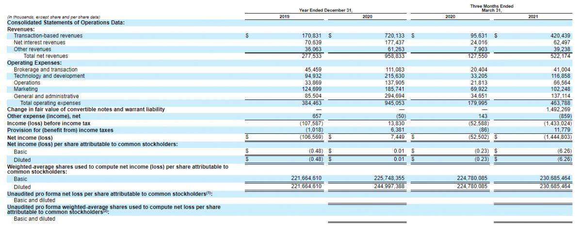 Фінансові показники Robinhood Markets