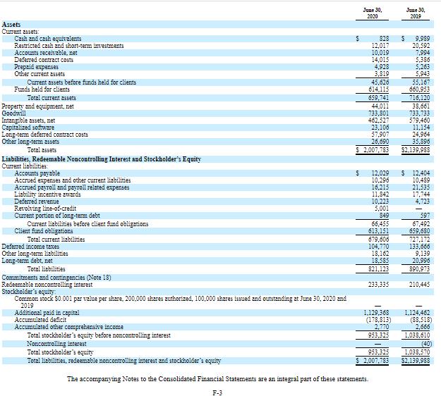 Фінансові показники Paycor HCM Inc. - частина 2