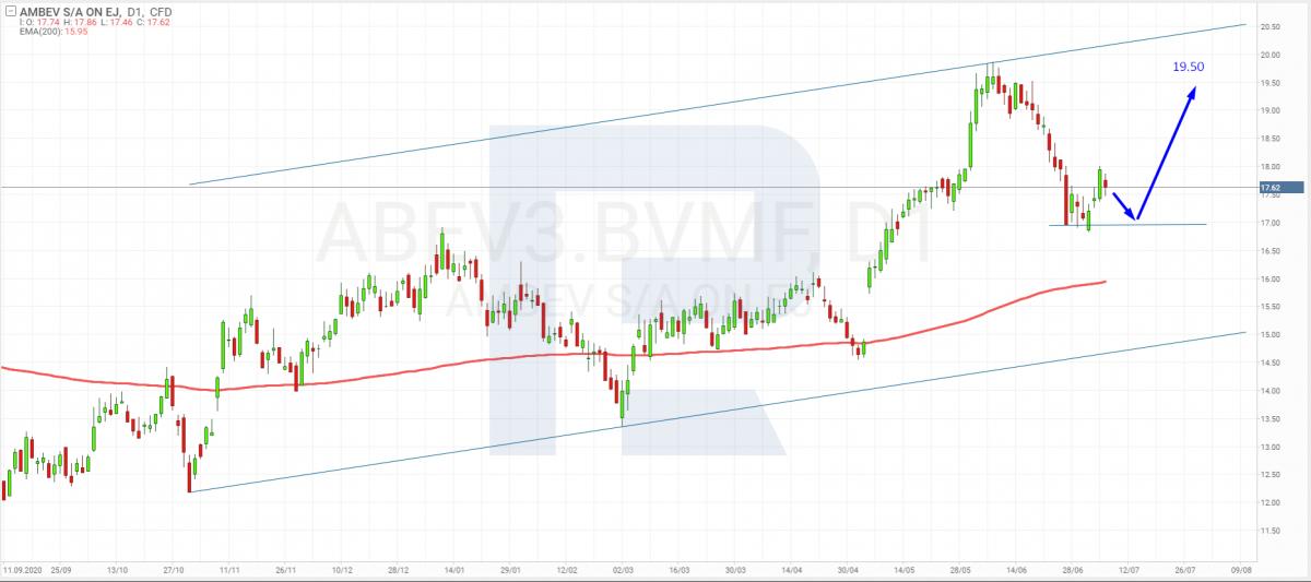 Графік акцій Ambev SA (ABEV3: BVMF) на 7 липня 2021 року.