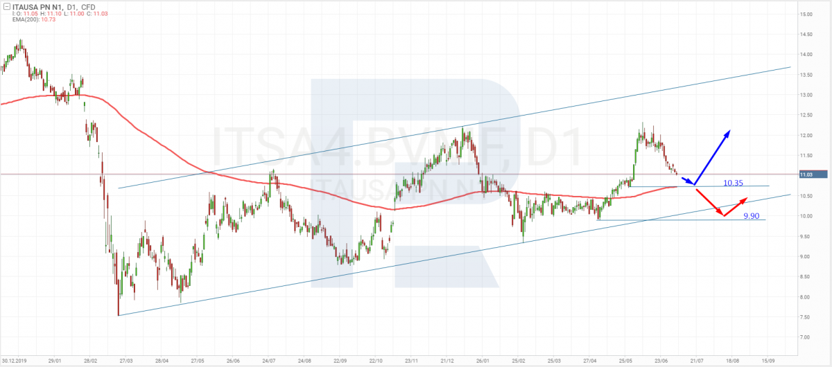 Графік акцій Itaúsa SA (ITSA4.BVMF) на 7 липня 2021 року.