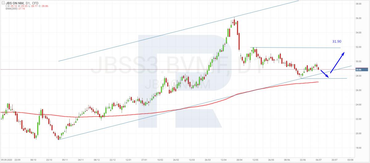 Графік акцій JBS S.A. (JBSS3.BVMF) на 7 липня 2021 року.
