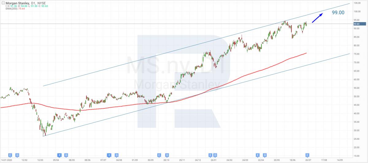 Технічний аналіз акцій Morgan Stanley на 16.07.2021.