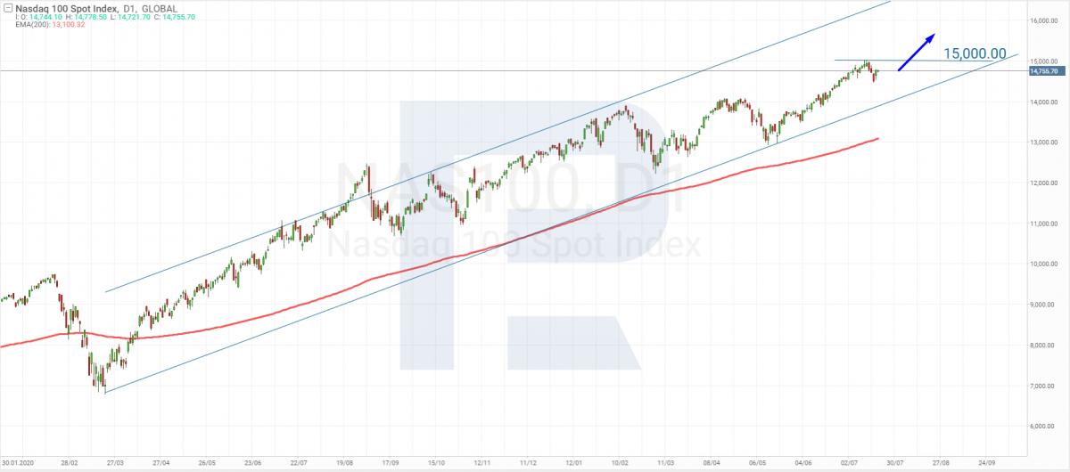 Технічний аналіз індексу NASDAQ Composite на 21.07.2021.