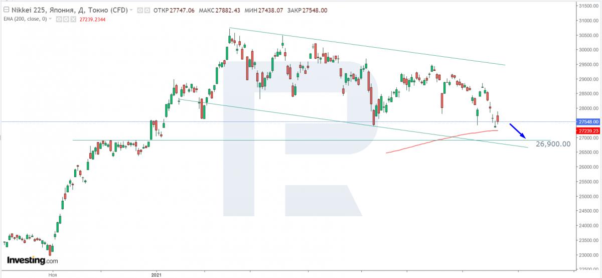 Технічний аналіз індексу Nikkei 225 на 21.07.2021.