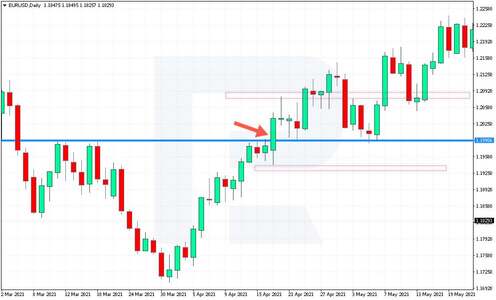 Приклад угоди на покупку по стратегії Jarroo з валютною парою EUR/USD