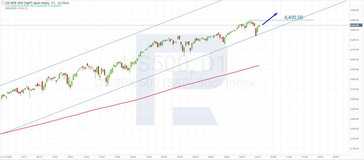 Технічний аналіз індексу S&P 500 на 21.07.2021.