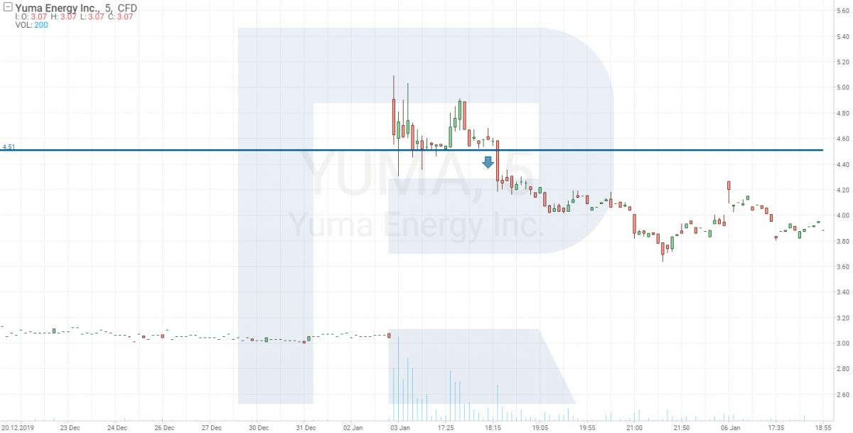 Графік акцій Yuma Energy