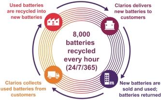 Цикл життя акумуляторів Clarios
