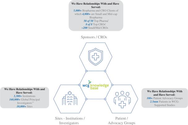 Схема взаємодії між WCG Clinical та іншими учасниками екосистеми клінічних випробувань