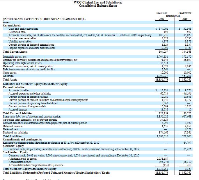 Фінансові показники WCG Clinical Inc. за 2019 і 2020 роки