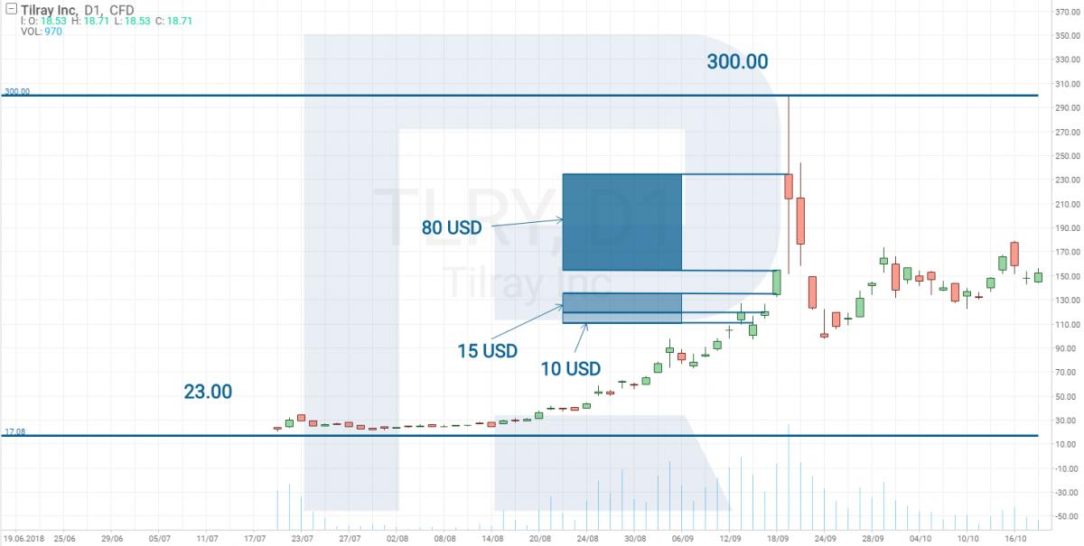 Графік акцій Tilray