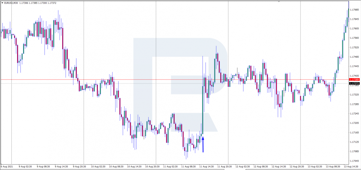 Реакція валютної пари EUR/USD на публікацію Consumer Price Index у США