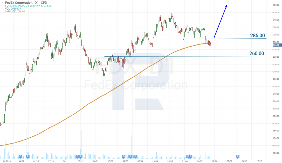Технічний аналіз акцій FedEx Corporation (NYSE: FDX) на 06.08.2021