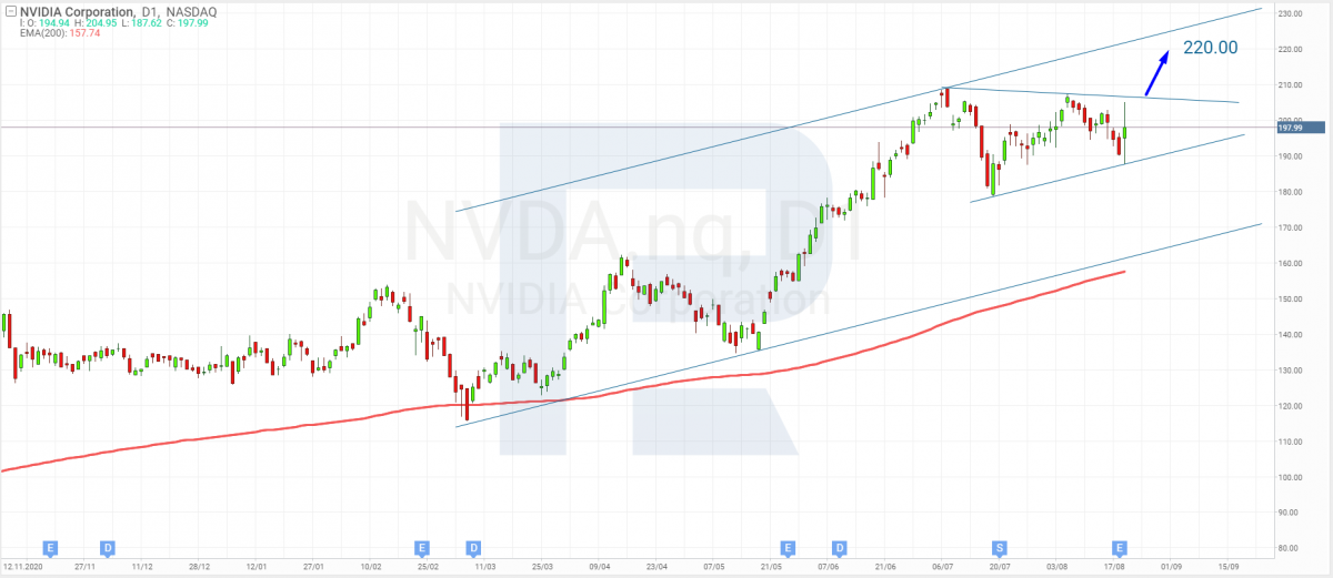 Технічний аналіз акцій Nvidia на 20.08.2021