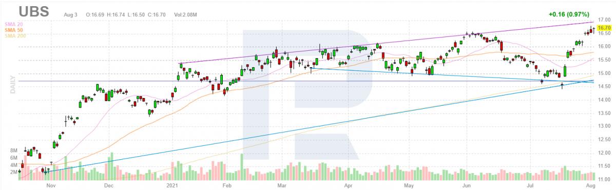 Графік акцій компанії UBS Group AG