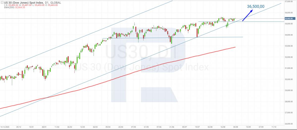 Технічний аналіз Dow Jones Industrial Average на 30.08.2021