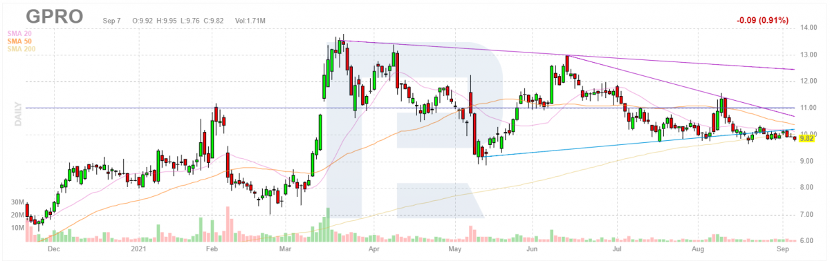 Графік акцій GoPro Inc