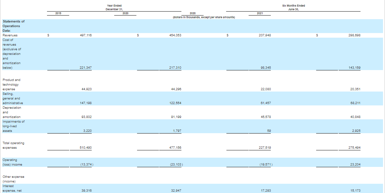 Фінансові показники компанії Sterling Check Corp.