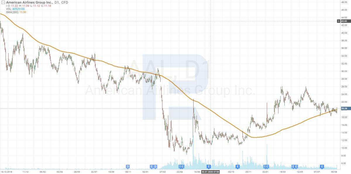 Графік акцій компанії American Airlines Group Inc. (NASDAQ: AAL).