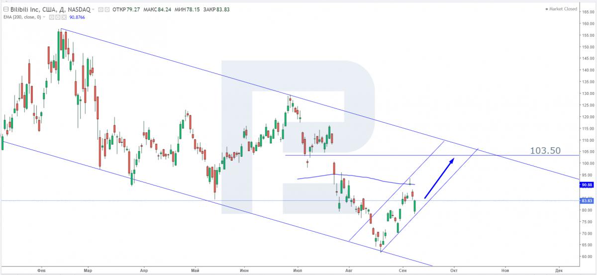 Технічний аналіз акцій Bilibili на 10.09.2021