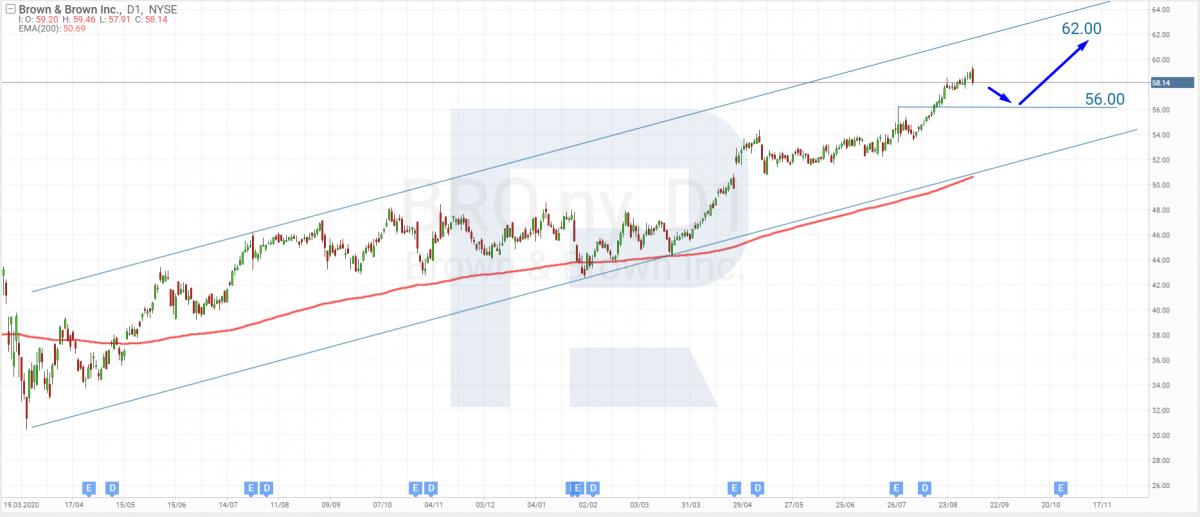Технічний аналіз акцій Brown & Brown на 08.09.2021