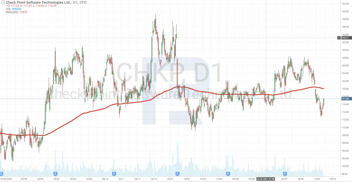 Графік акцій компанії Check Point Software Technologies Ltd. (NASDAQ: CHKP)