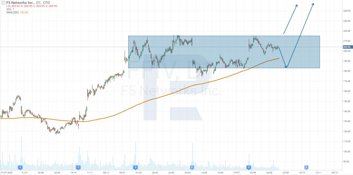 Технічний аналіз акцій компанії F5 Networks, Inc. (NASDAQ: FFIV).