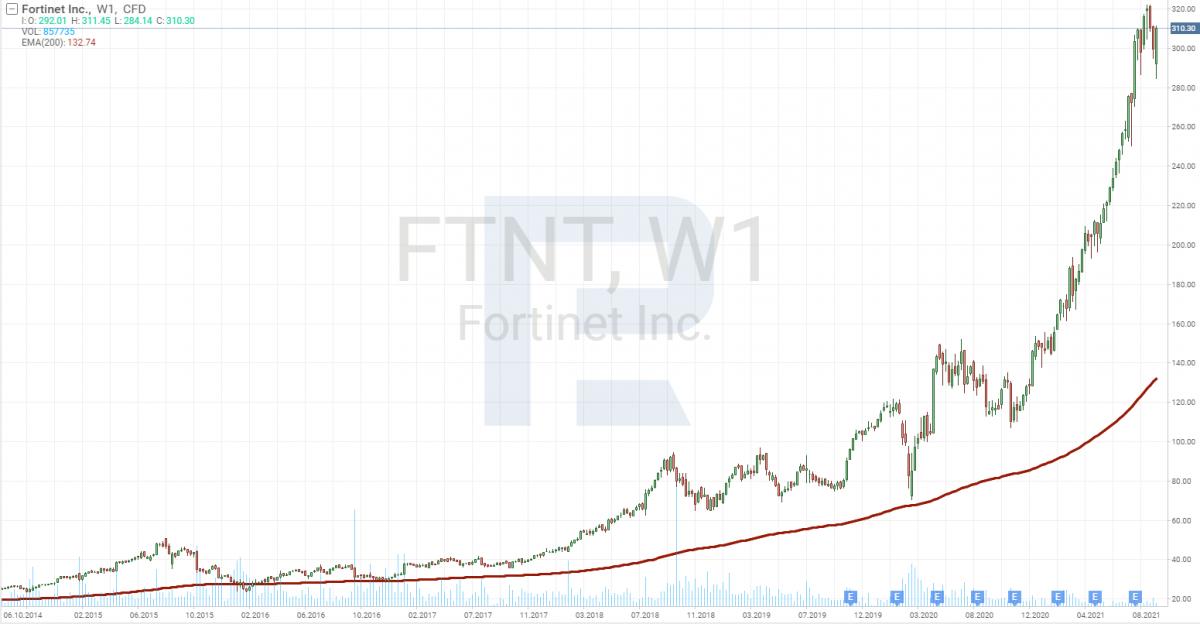 Графік акцій компанії Fortinet (NASDAQ: FTNT)