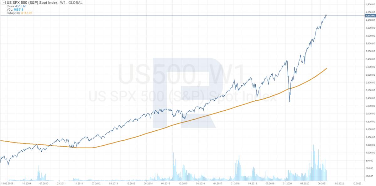 Графік індексу S&P 500 з 2009 по 2021 рік.