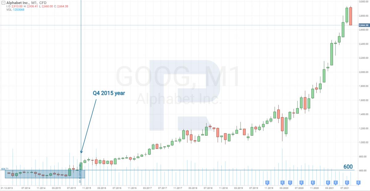 Графік акцій Alphabet (NASDAQ: GOOG) з 2013 до 2021 рік включно