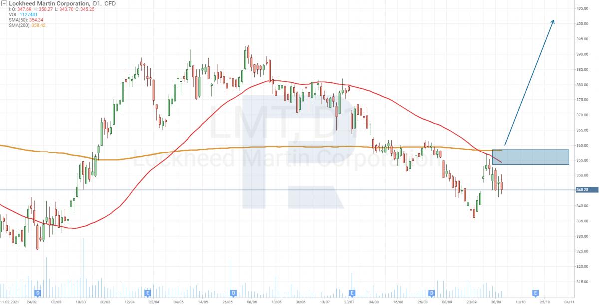 Технічний аналіз акцій Lockheed Martin Corporation (NYSE: LMT)